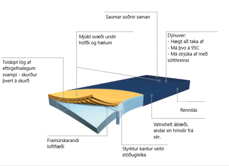 Mynd Hyper-Foam PLUS Clinic dýna með styrktum kanti